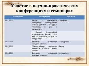 Участие в научно-практических конференциях и семинарах Учебный год Мероприяти
