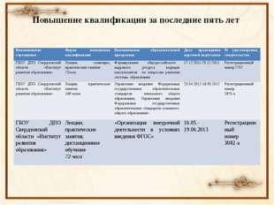 Повышение квалификации за последние пять лет Наименование учреждения Форма по