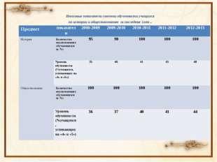 Итоговые показатели степени обученности учащихся по истории и обществознанию