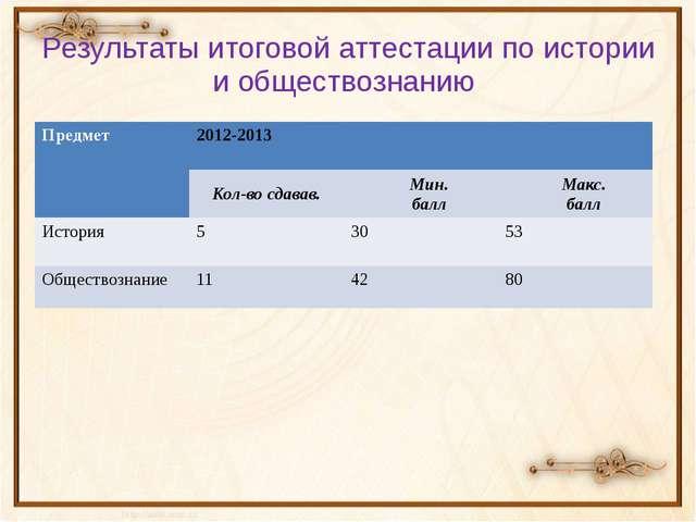 Результаты итоговой аттестации по истории и обществознанию Предмет 2012-2013...
