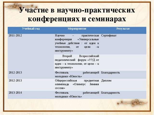 Участие в научно-практических конференциях и семинарах Учебный год Мероприяти...