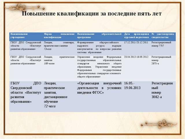 Повышение квалификации за последние пять лет Наименование учреждения Форма по...