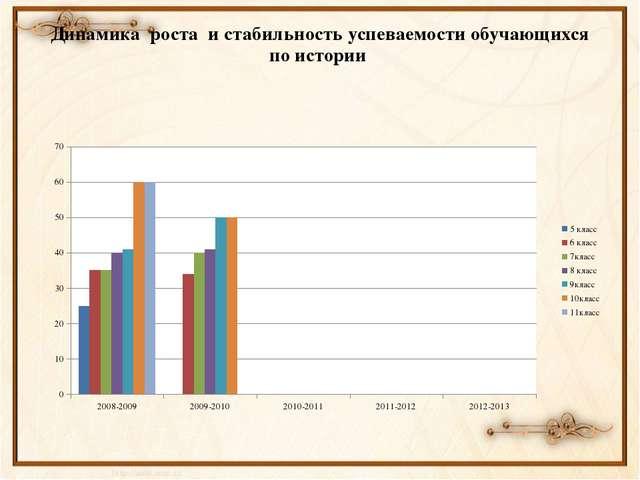 Динамика роста и стабильность успеваемости обучающихся по истории