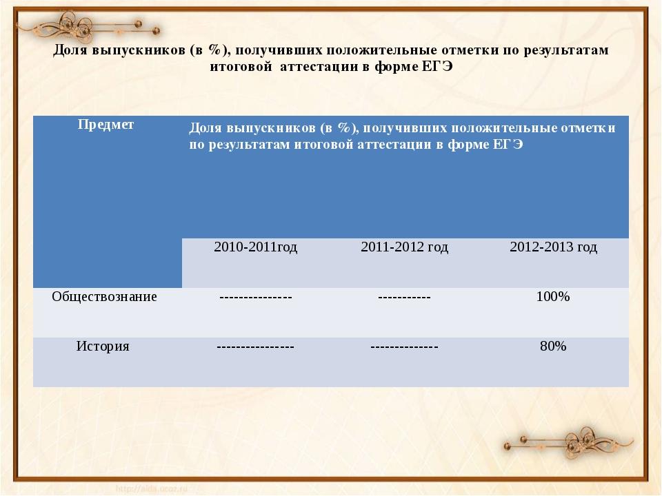 Доля выпускников (в %), получивших положительные отметки по результатам итог...