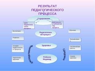 Содержание Цели педагогического процесса Деятельность субъектов пед. процесса