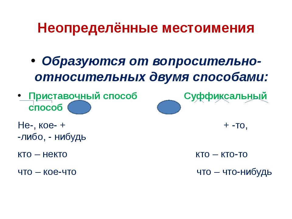 Неопределённые местоимения Образуются от вопросительно-относительных двумя сп...