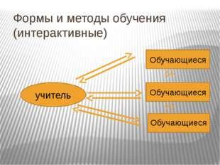Формы и методы обучения (интерактивные) учитель Обучающиеся Обучающиеся Обуча