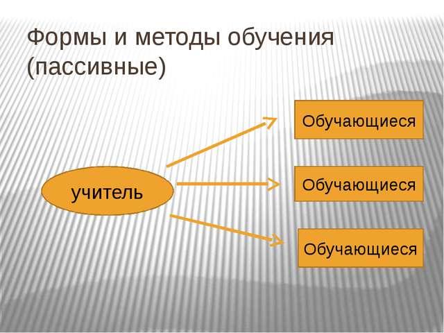 Формы и методы обучения (пассивные) учитель Обучающиеся Обучающиеся Обучающиеся