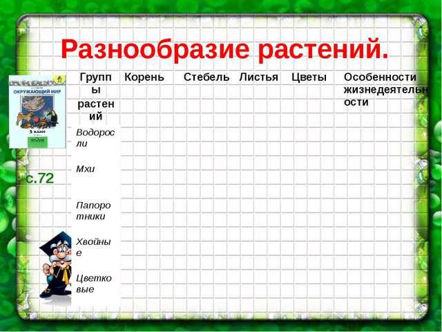 Разнообразие растений. с.72 Группы растений Корень Стебель Листья Цветы Особе...