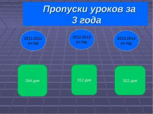 Пропуски уроков за 3 года 2013-2014 уч.год 2011-2012 уч.год 2012-2013 уч.год