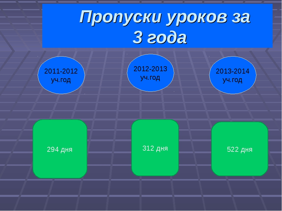 Пропуски уроков за 3 года 2013-2014 уч.год 2011-2012 уч.год 2012-2013 уч.год...