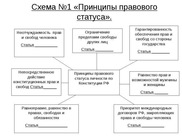 Схема №1 «Принципы правового статуса». Ограничение пределами свободы других л...