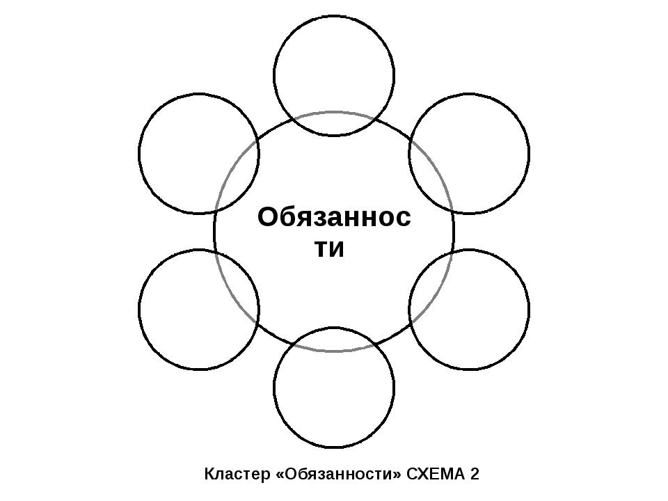 Кластер «Обязанности» СХЕМА 2