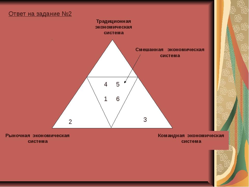 Традиционная экономическая система Командная экономическая система Смешанная...
