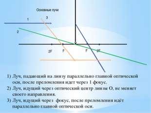 2F 2F F F Основные лучи Луч, падающий на линзу параллельно главной оптическо
