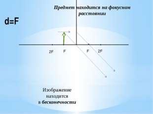 d=F Предмет находится на фокусном расстоянии Изображение находится в бесконеч