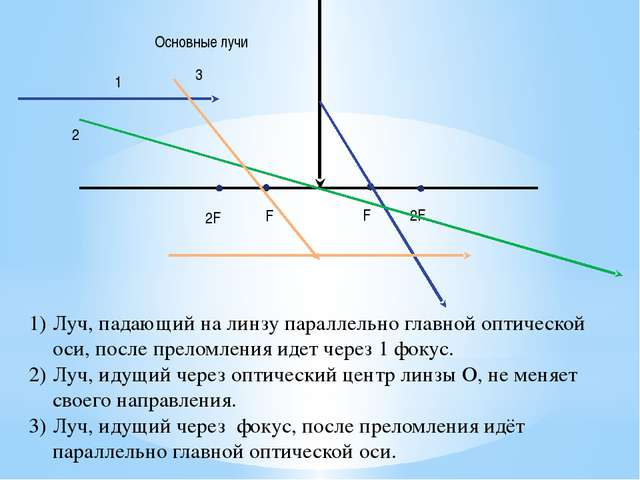 2F 2F F F Основные лучи Луч, падающий на линзу параллельно главной оптическо...