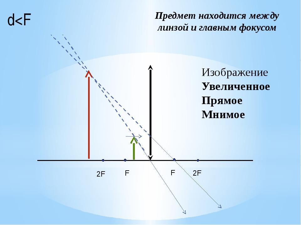 Предмет находится между линзой и главным фокусом d
