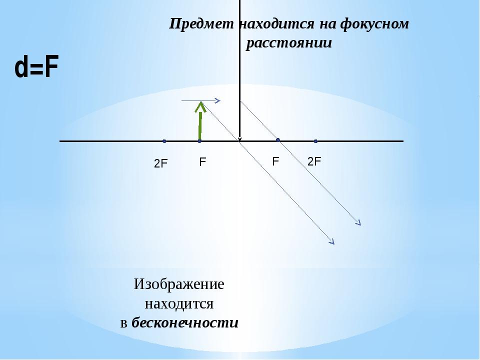 d=F Предмет находится на фокусном расстоянии Изображение находится в бесконеч...