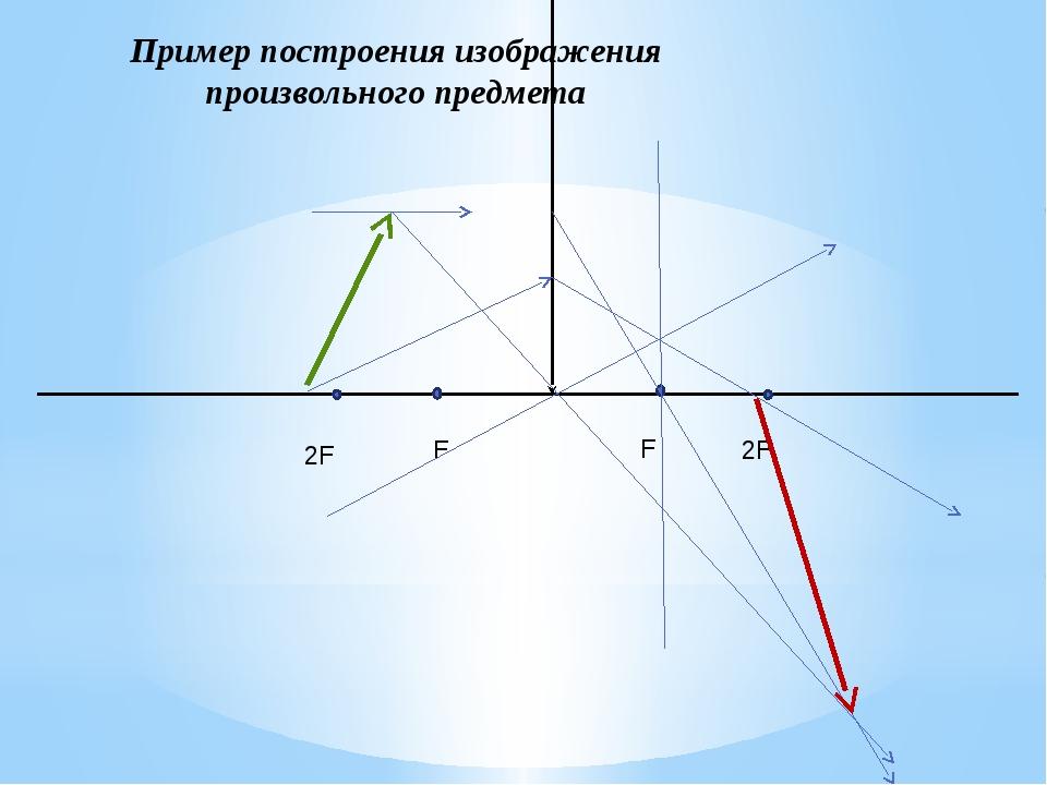Пример построения изображения произвольного предмета 2F 2F F F