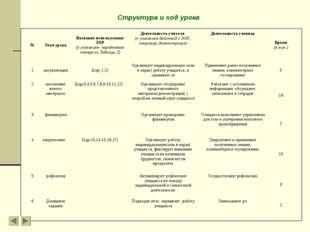 Структура и ход урока №Этап урокаНазвание используемых ЭОР (с указанием пор