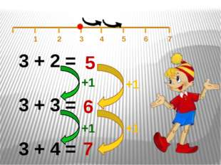 3 + 2 = 3 + 3 = 3 + 4 = +1 +1 5 6 7 +1 +1 1 5 6 7 2 3 4