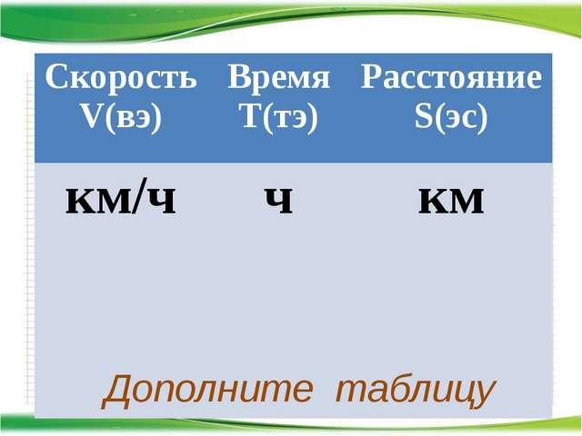 http://aida.ucoz.ru Дополните таблицу Скорость V(вэ) Время T(тэ) Расстояние...