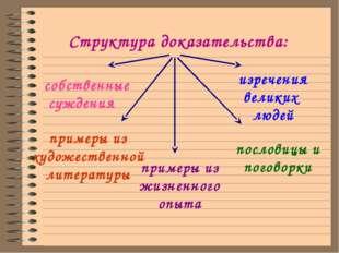 Структура доказательства: собственные суждения примеры из художественной лит