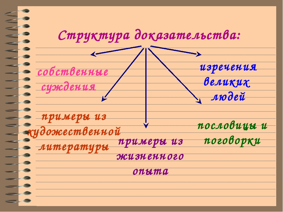 Структура доказательства: собственные суждения примеры из художественной лит...
