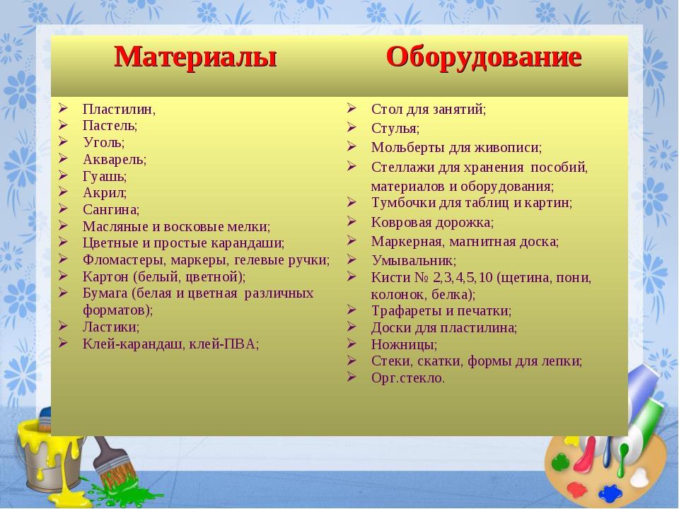МатериалыОборудование Пластилин, Пастель; Уголь; Акварель; Гуашь; Акрил; Сан...