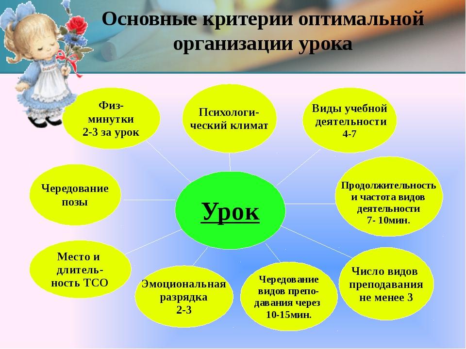 Основные критерии оптимальной организации урока Психологи- ческий климат Физ-...