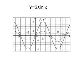 Y=3sin x
