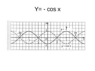 Y= - cos x
