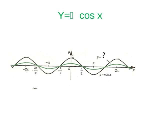 Y=⅓cos x