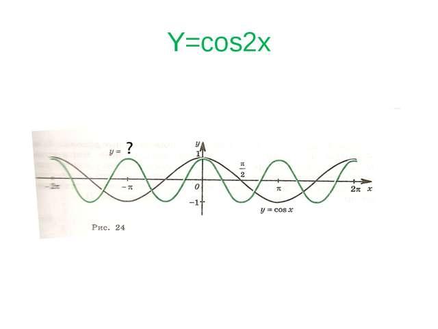 Y=cos2x