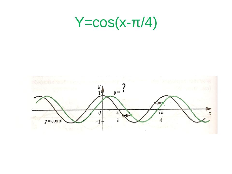 Y=cos(x-π/4)