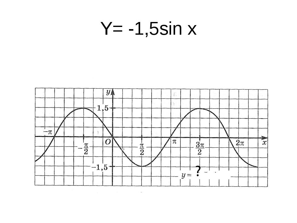 Y= -1,5sin x