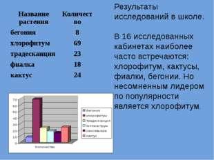 Результаты исследований в школе. В 16 исследованных кабинетах наиболее часто