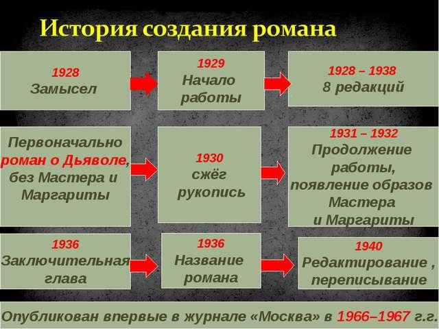 1928 Замысел 1929 Начало работы 1928 – 1938 8 редакций Первоначально роман о...