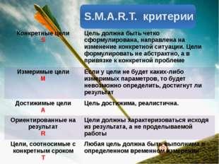 S.M.A.R.T. критерии Конкретные цели S Цель должна быть четко сформулирована,