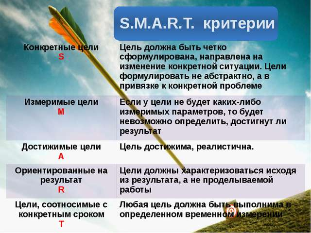 S.M.A.R.T. критерии Конкретные цели S Цель должна быть четко сформулирована,...
