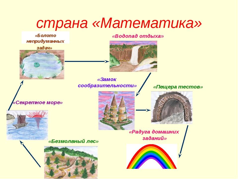 страна «Математика» «Болото непридуманных задач» «Водопад отдыха» «Секретное...