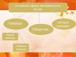 Основные сферы материального бытия Природа Общество «Вторая природа» Живая п