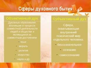 Сферы духовного бытия Объективный дух Духовные образования, возникшие в проце