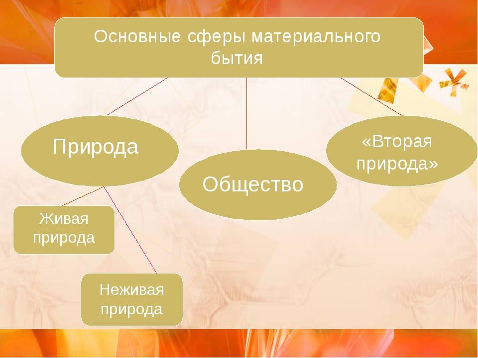 Основные сферы материального бытия Природа Общество «Вторая природа» Живая п...