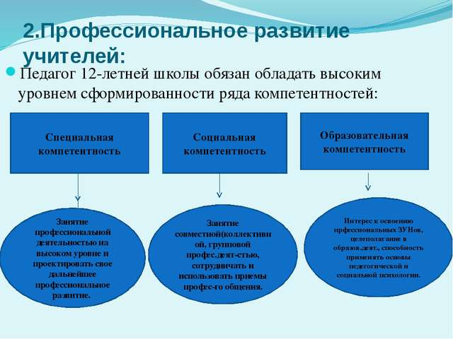 2.Профессиональное развитие учителей: Педагог 12-летней школы обязан обладать...