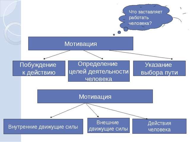 Мотивация Побуждение к действию Определение целей деятельности человека Указа...