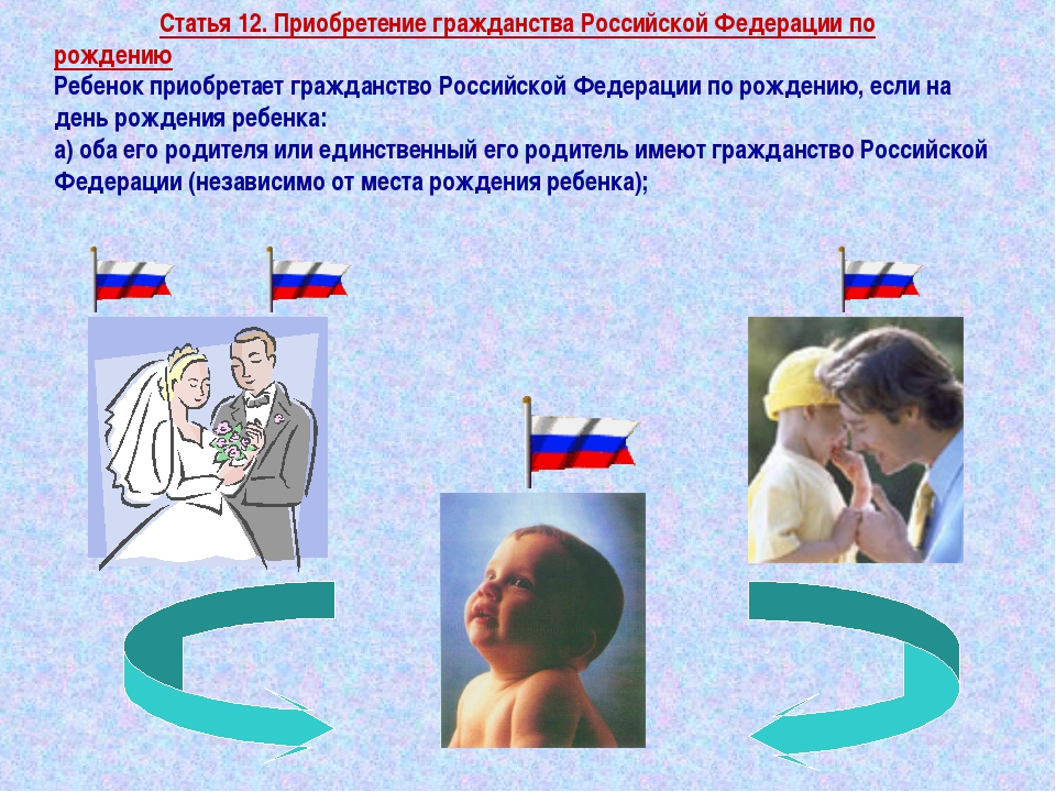 Статья 12. Приобретение гражданства Российской Федерации по рождению Ребенок...