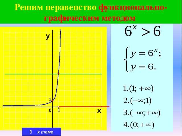 Решим показательное неравенство функционально-графическим способом  к теме