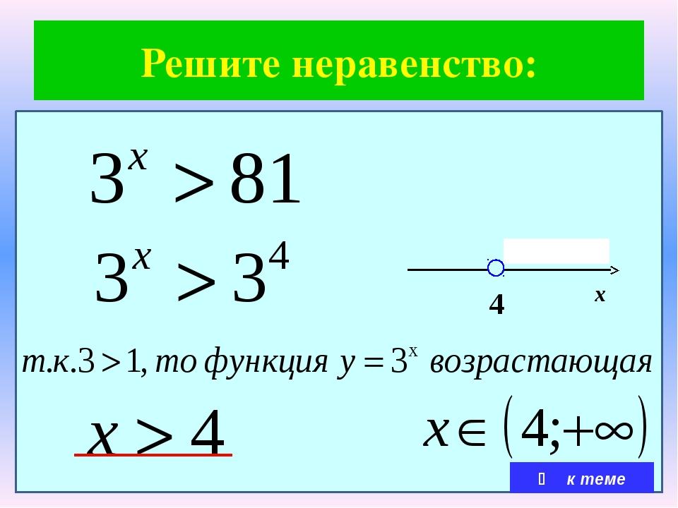 Рассмотрим функционально-графический метод решения показательных неравенств...